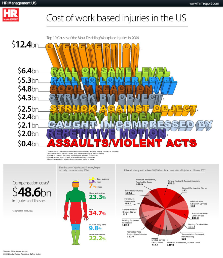 Cost of work based injuries in the USA