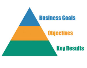 Step 2: Define The Goals And Objectives